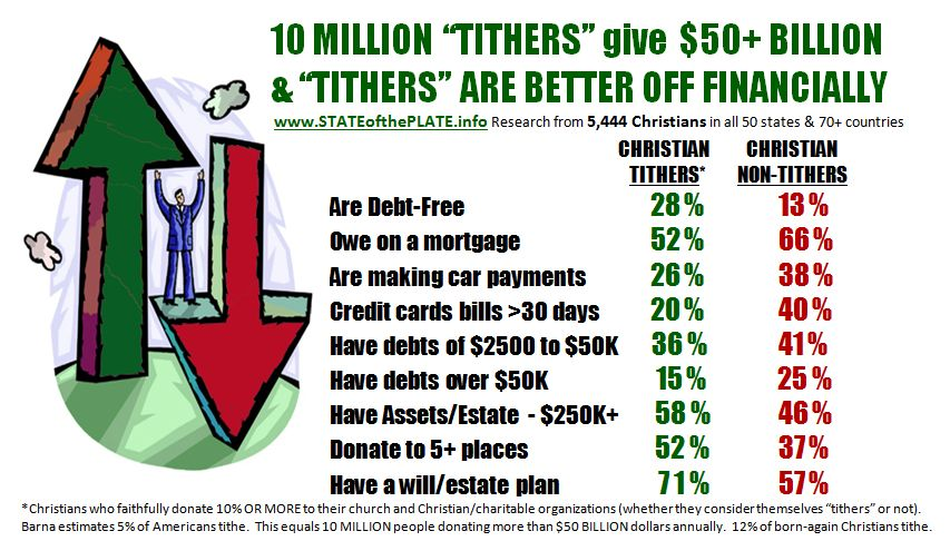 Tithing Statistics