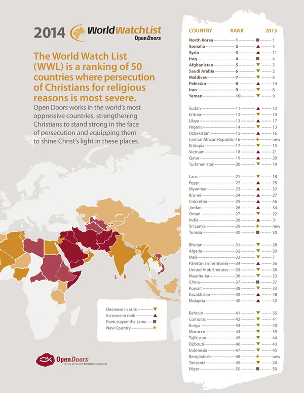 World Watch List 2014 2014 World Watch List