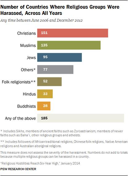 Christians are the Most Harassed Religious Group