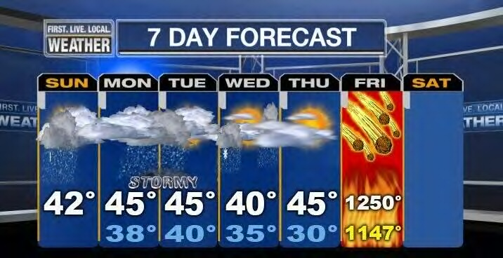 Mayan Weather Forecast