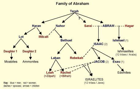Abraham's Family