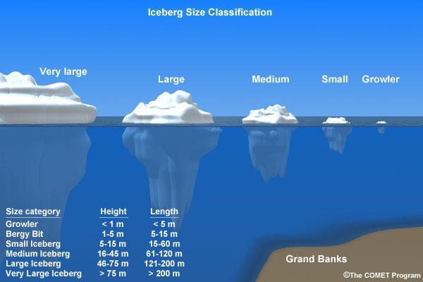 Icebergs are classified by size and shape. Sizes can range from small bergy bits to large bergs with lengths of tens of kilometers. While Arctic icebergs do not reach the size of their AntArctic cousins, they can still present a formidable hazard.