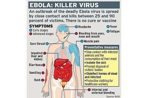 Ebola - Symptoms