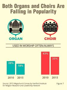 Organs and Choirs in Worship - 2015